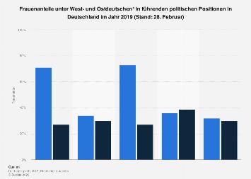 Ost-West-Vergleich: Frauenanteil in führenden Positionen in der Politik 2019