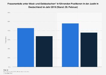 Ost-West-Vergleich: Frauenanteil in führenden Positionen in der Justiz 2019