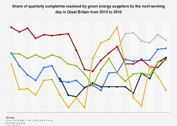 Complaints resolved by end of day by green energy suppliers Great Britain 2014-2018