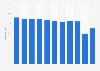Passenger load factor of Allegiant Air 2011-2018