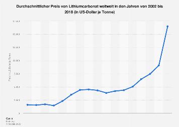 Durchschnittlicher Preis von Lithium weltweit bis 2018