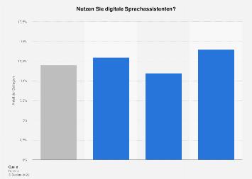 Umfrage zur Nutzung von digitalen Sprachassistenten in der Schweiz nach Alter 2018