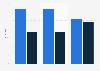 Umfrage unter Mittelstandsunternehmen zur Verzinsung von Betriebsmittelkrediten 2019