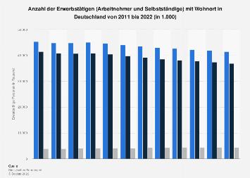 Arbeitnehmer und Selbstständige mit Wohnort in Deutschland bis 2018