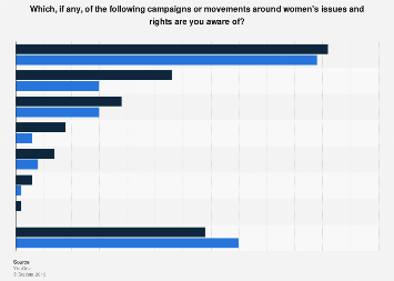 Awareness of women's rights movements in Great Britain in 2019, by gender