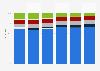 Umfrage zum täglichen Zigarettenkonsum in der Schweiz bis 2017