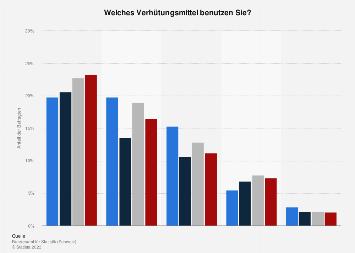 Umfrage zur Art des Verhütungsmittels in der Schweiz bis 2017