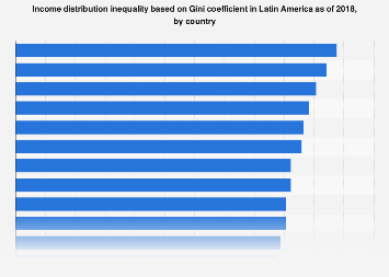 Latin America: Gini coefficient income distribution inequality, by country