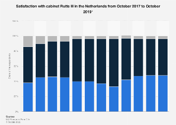 Satisfaction with cabinet Rutte III in the Netherlands 2017-2019
