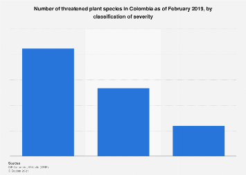 Colombia: number of plant species under threat 2019, by severity