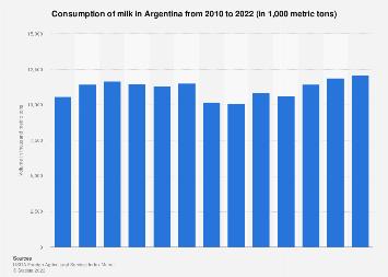 Argentina: milk consumption volume 2010-2019