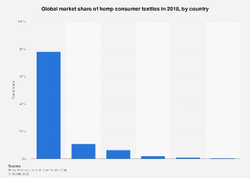 Global market share of hemp consumer textiles, by country