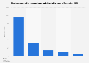 Most used mobile messaging apps South Korea 2019
