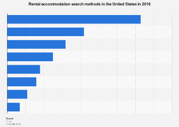 Rental accommodation search methods in the U.S. 2018