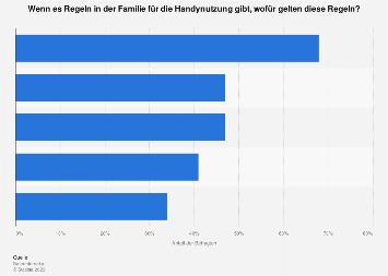Umfrage zu Regeln bei der Handynutzung von Jugendlichen in Österreich 2018