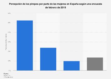 Opinión de las mujeres sobre los piropos España 2019