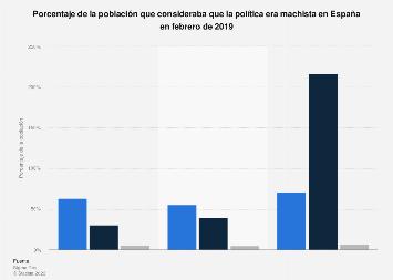 Percepción de machismo en la política en España en 2019