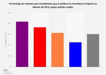 Porcentaje de votantes que veía machismo en la política según partido España 2019