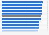 Umfrage zur Zufriedenheit mit Schweizer Mobilfunkanbietern 2018
