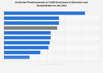 Privatinsolvenzdichte in Österreich nach Bundesländern 2018