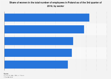 Female share of total employees in Poland 2018, by sector