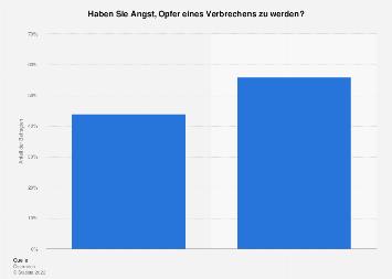 Angst vor Verbrechen in Österreich 2019
