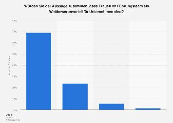 Frauen in Führungspositionen als Wettbewerbsvorteil in Österreich 2019