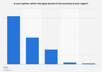 Italy: opinion on tourism in regional economy 2018