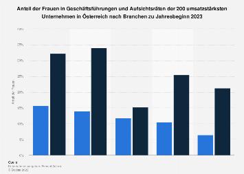 Frauenanteil in Führungspositionen in Österreich nach Branchen 2019