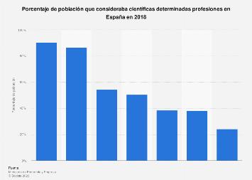 Alfabetización científica respecto a determinadas profesiones España 2018
