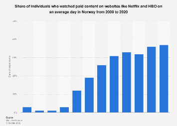 Watching paid content on websites like Netflix and HBO in Norway 2008-2018