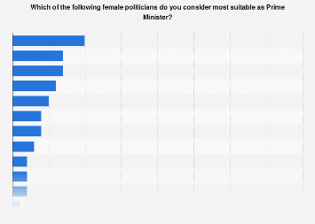 Opinions on possible female Prime Ministers in the Netherlands 2019