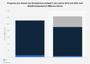 Prognose zum Absatz von Smartphones weltweit nach Mobilfunkstandard bis 2023