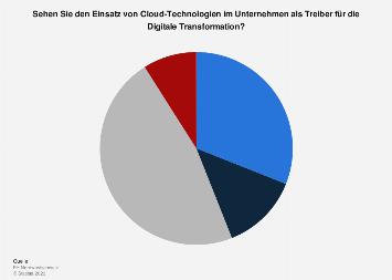 Schweizer IT-Entscheider zum Thema Cloud als Treiber für Digitale Transformation 2018