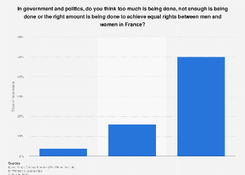 Public opinion on what is done in politics to achieve equal rights in France 2019