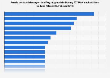 Anzahl der Auslieferungen der Boeing 737 MAX nach Airlines weltweit