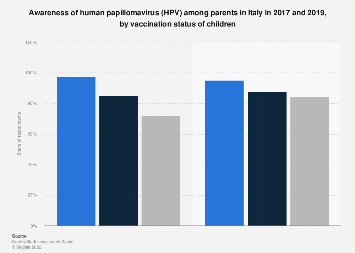Italy: awareness of papillomavirus among parents 2017-2019, by vaccination status
