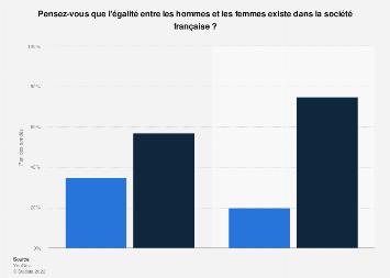Opinion des Français sur l'existence de la parité hommes/femmes par sexe France 2019