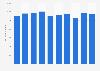 Evolución del número de vehículos vendidos de Kia Motors a nivel mundial 2013-2017