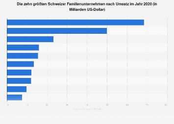 Größte Schweizer Familienunternehmen nach Umsatz 2018