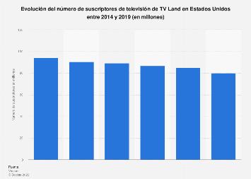 Número de suscriptores de TV Land Estados Unidos 2014-2019
