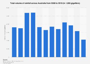 Rainfall volume Australia 2008-2017