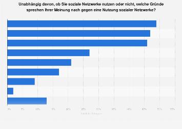 Umfrage zu Gründen gegen die Nutzung von sozialen Netzwerken in Deutschland 2018