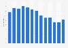 Gross advertising revenue Elle Germany 2010-2018