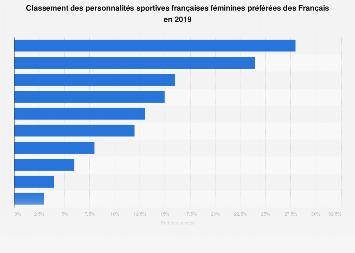 Classement des femmes sportives populaires auprès des Français 2019