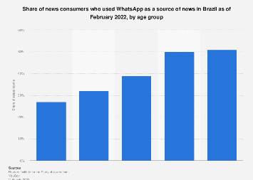 Brazil: reliance on WhatsApp as news source 2019, by age