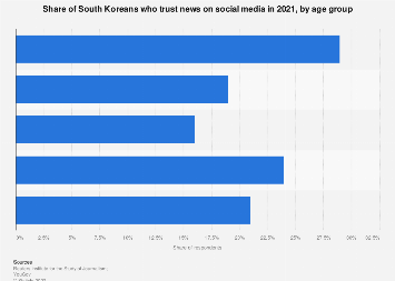 Trust in news on social media South Korea 2019, by age