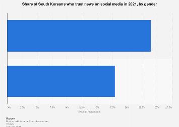 Trust in news on social media South Korea 2019, by gender