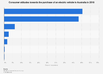 Attitudes towards buying an electric vehicle in Australia 2018