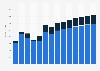 Aquaculture revenue in the United Kingdom 2011-2023